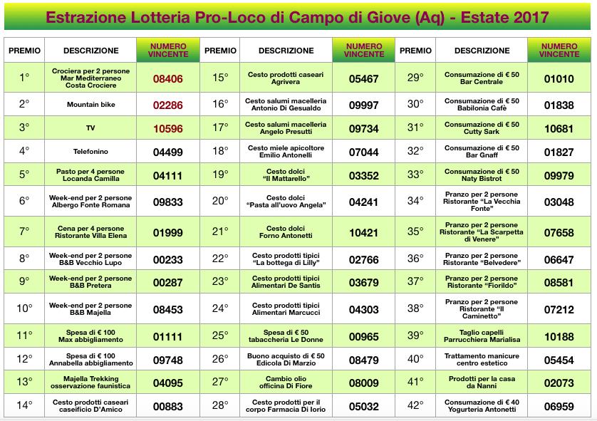 I numeri vincenti della lotteria della Pro-Loco di Campo di Giove, estate 2017
