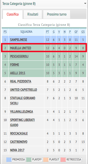 Classifica del campionato di terza categoria girone B dell'Aquila tratta da atuttocalcio.tv