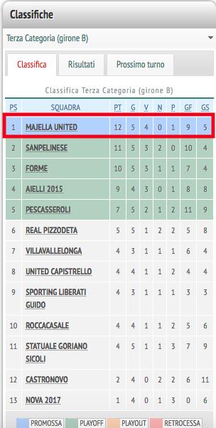 Classifica del Campionato di calcio di Terza Categoria Girone B dell'Aquila
