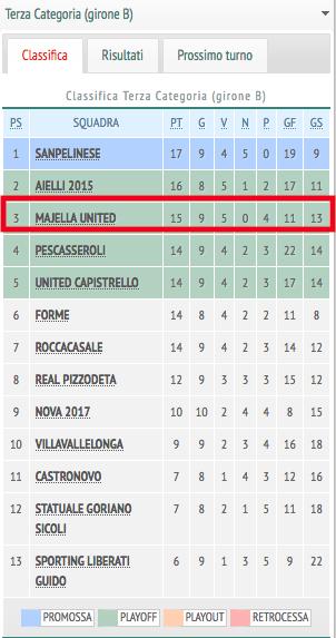 Classifica aggiornata del campionato di Terza Categoria Girone B dell'Aquila