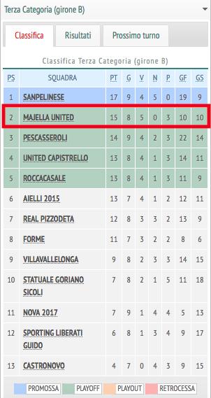 La Majella United è seconda in classifica nel campionato di terza categoria girone B dell'Aquila (dettagli su http://www.atuttocalcio.tv/index.php?section=terza-categoria).