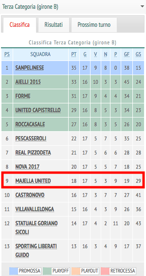 La classifica della Majella United