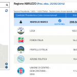 L'Abruzzo elegge Marco Marsilio nuovo governatore. Campo di Giove in controtendenza